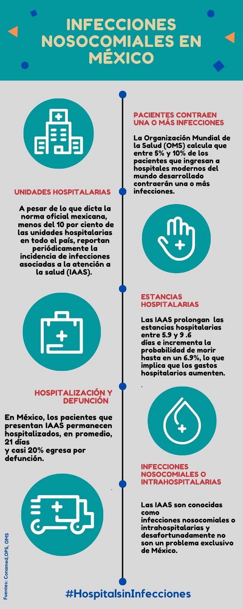 Infografía Infecciones Nosocomiales en Mexico
