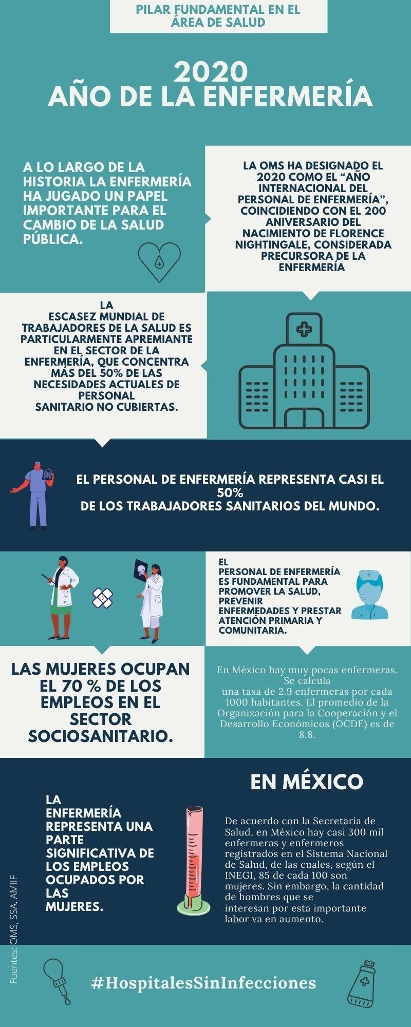 Infografía 2020 año de la enfermería final