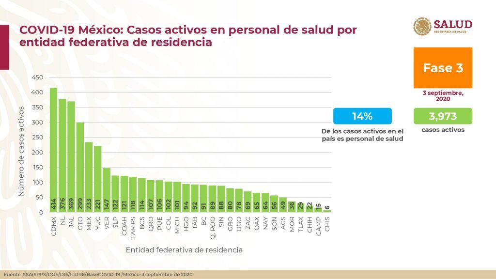 Casos activos en personal de salud por entidad federativa de residencia