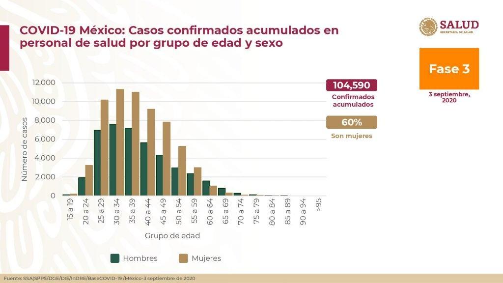 Casos confirmados acumulados en personal de salud por grupo de edad y sexo