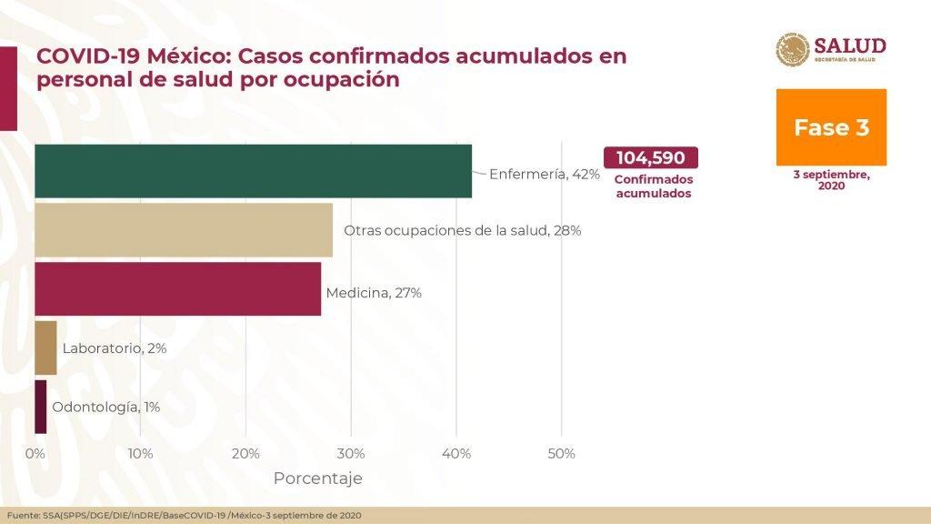 Casos confirmados acumulados en persona de salud por ocupación