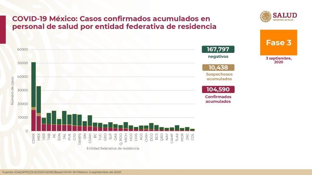 Casos confirmados acumulados por entidad federativa de residencia
