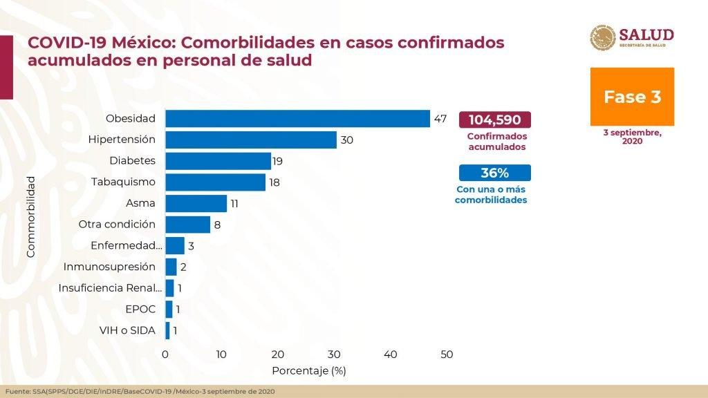 Comorbilidades en casos confirmados acumulados en personal de salud