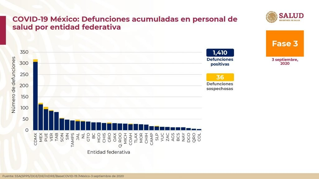 Defunciones acumuladas en el personal de salud por entidad federaiva