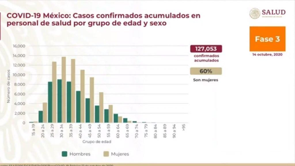 Informe diario sobre coronavirus COVID-19 en México. Secretaría de Salud. 14 de octubre, 2020